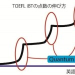 TOEFL iBT3ヶ月勉強!急激な得点アップはある日突然来る。Quantum Leapとは
