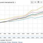 TOEFLで世界と日本の英語力の差を知る (ついでに経済力も)