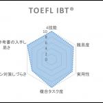 英語試験の解説:TOEFL/IELTS/英検/ITP/TOEIC/受験英語の特徴を数値化して説明